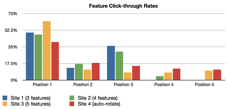 click through rates slider